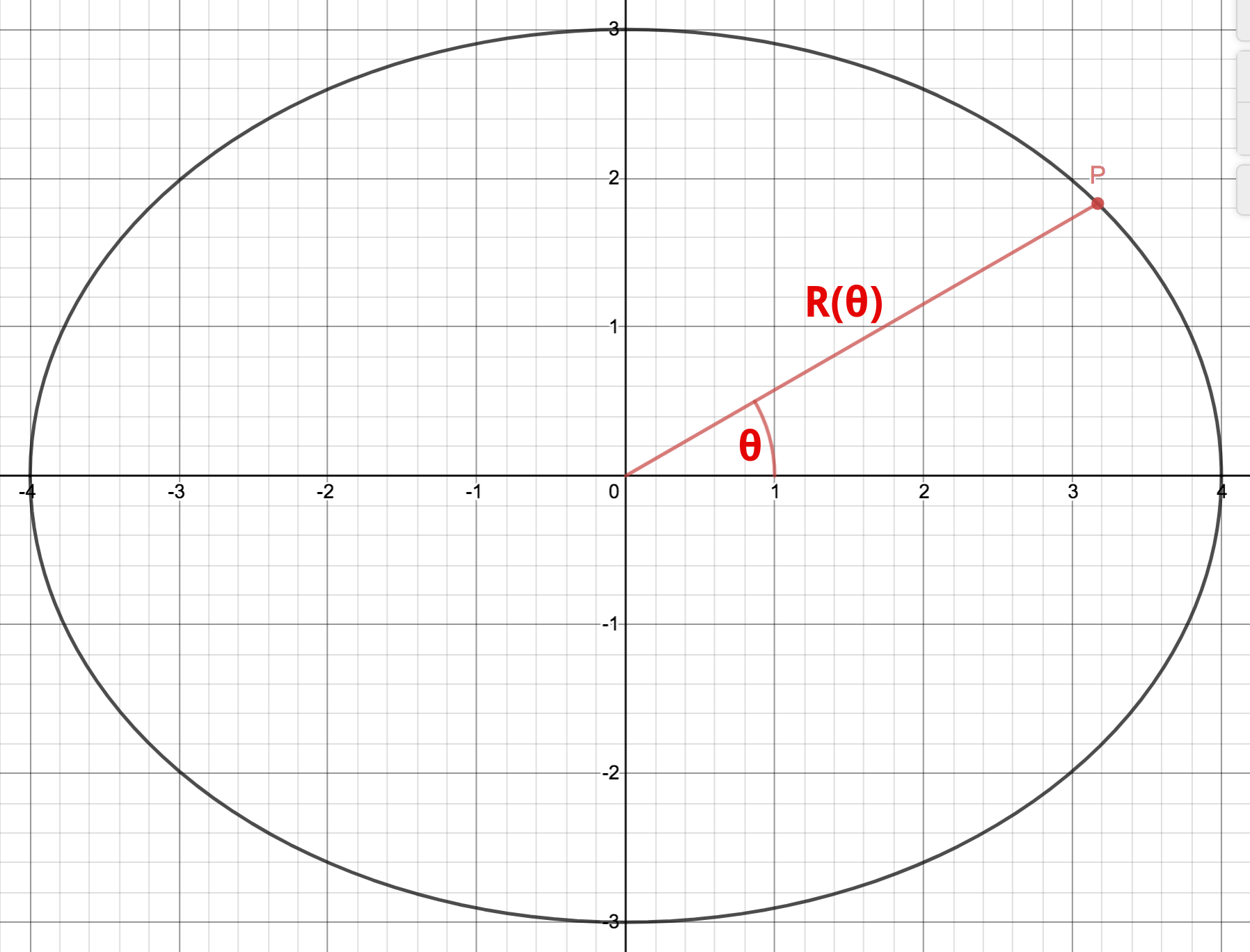ellipse graph