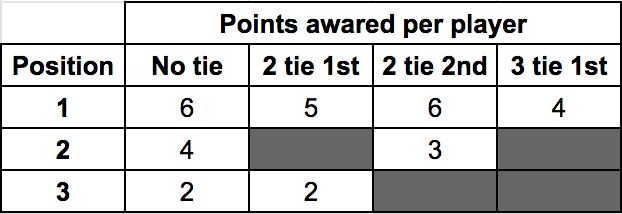 points awarded